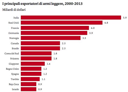 Armi Italia Export